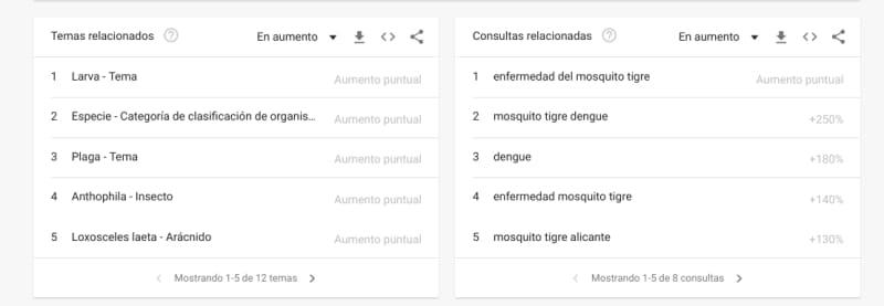 Google Trends consultas relacionadas