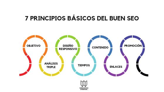 principios básicos del buen SEO